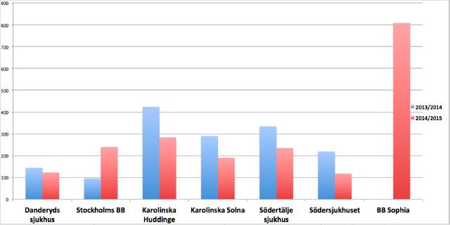 Diagrammet visar hur många kvinnor som respektive förlossningsklinik i Stockholm uppger att de har fått hänvisade till sig under mars till mars 2013/2014 samt motsvarande period 2014/2015.