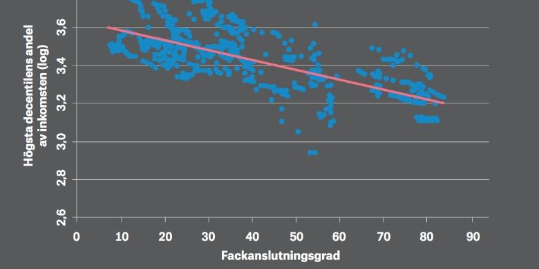 Omslag Per Lindberg - mindre fack, storre klyfta