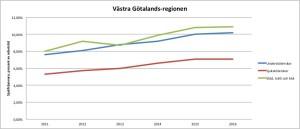 Sjukskrivningar Västra Götalands-regionen