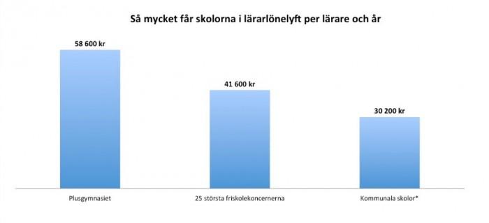 Bild: Statistik från Lärarnas tidning. *286 kommuner