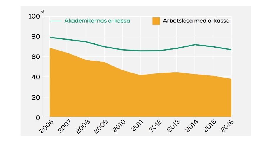Bild: Arbetslöshetsrapporten, Akademikernas a-kassa. Källa: Arbetsförmedlingen.