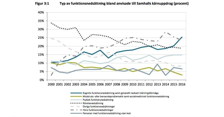 Antalet omvandlingar storst ar 2001