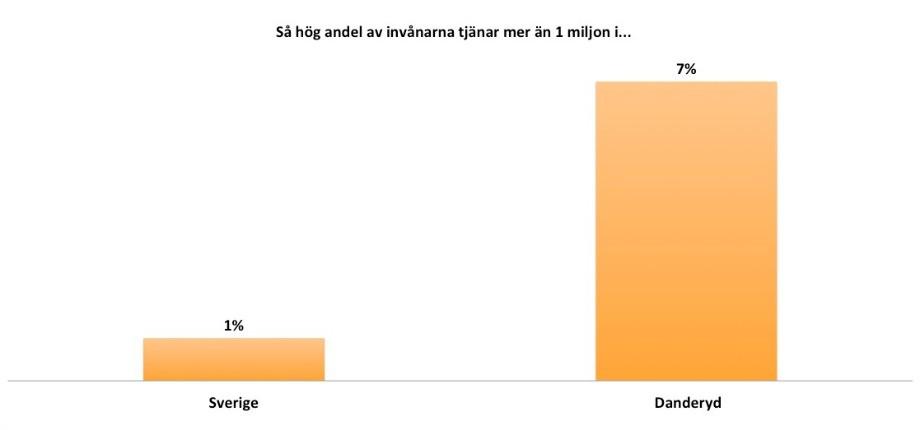 Bild: Nyhetsbyrån Sirén/SCB.