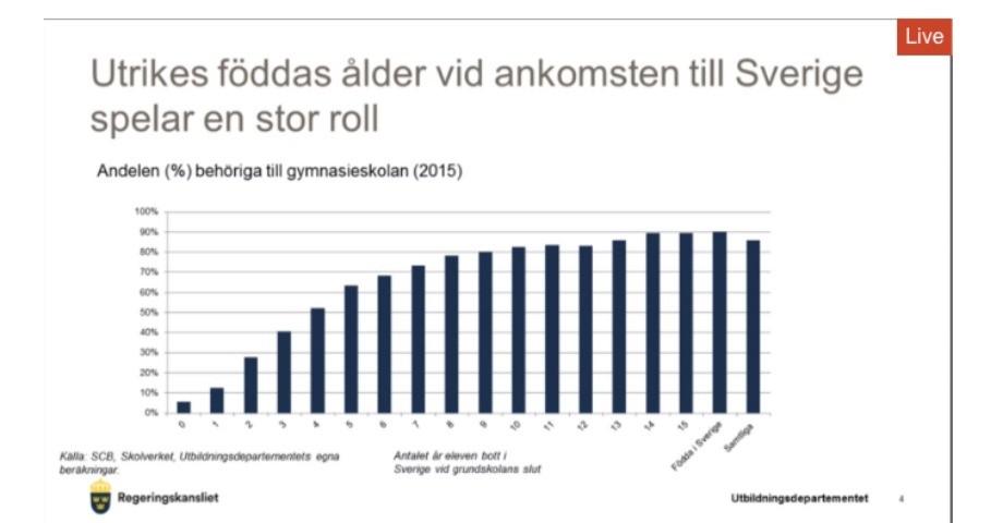 Förhållandet mellan antal år i Sverige och hur det går i skolan. Bild: regeringen.