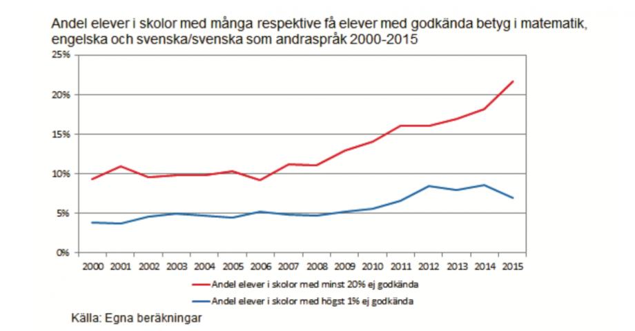 Diagram över elevfördelningen på skolor med sämst respektive bäst resultat. Bild: regeringen