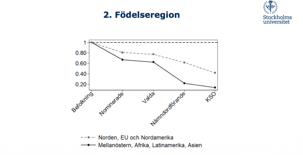 Personer födda i Asien, Mellanöstern, Latinamerika och Afrika har lägre chanser att nå topposter i politiken. Graf: SU
