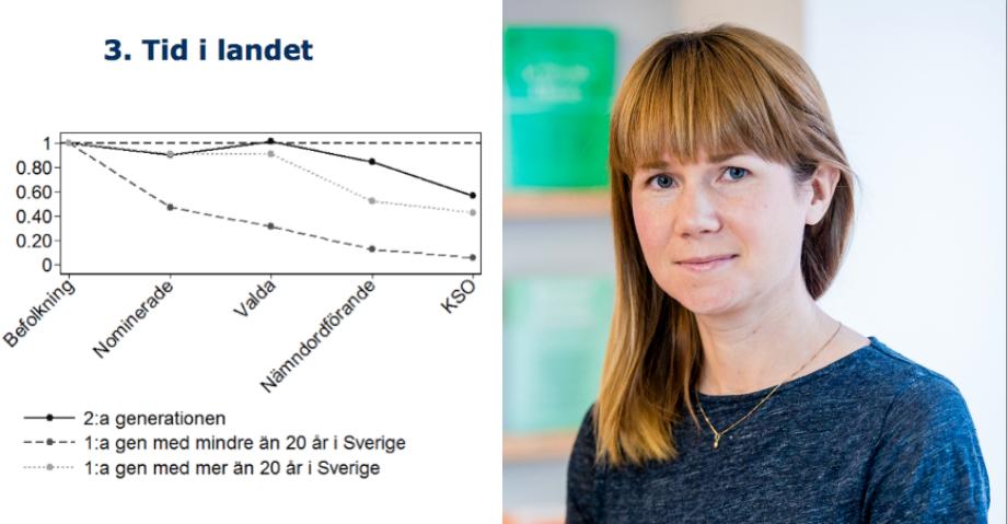 Grafen visar hur sannolikheten att bli vald på en hög, politisk post påverkas av antal år i Sverige. T.h: Johanna Rickne. Graf: SU Foto: IFN