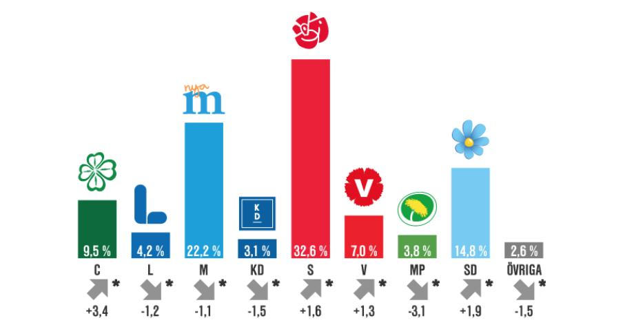 Staplarna visar vilket stöd de olika partierna skulle få om det var val i dag. Siffrorna i botten visar förändringen i stöd jämfört med valresultatet 2014. Bild: SCB