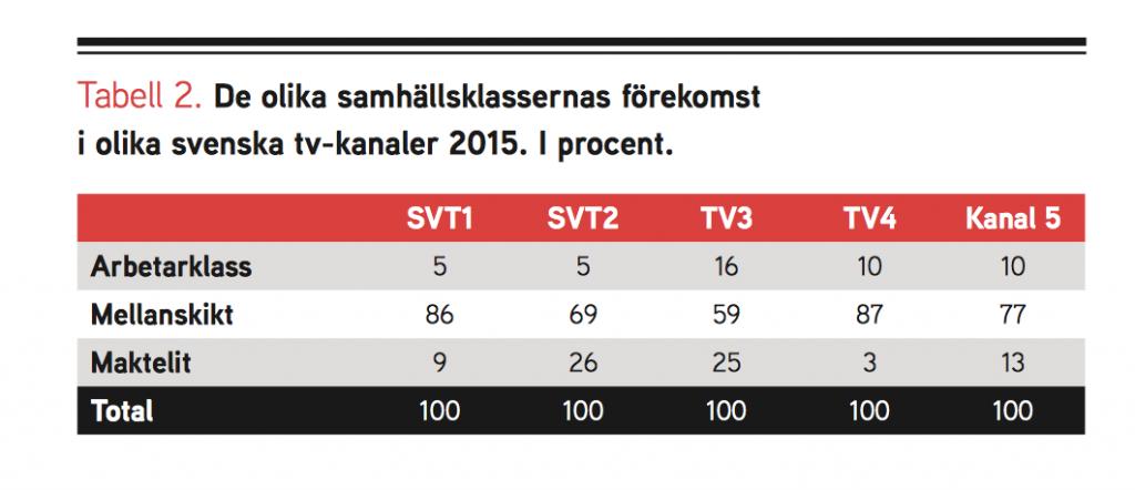 Diagram från Katalys rapport.