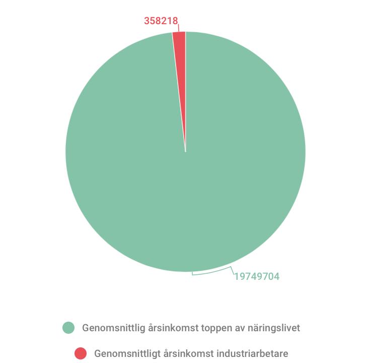 Löneskillnader grafik: Love Svensén