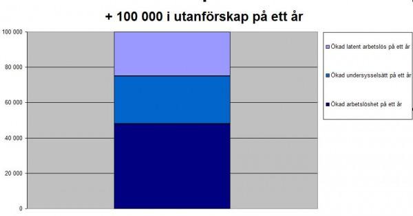 Arbetslosheten vaxer med 100 000 personer