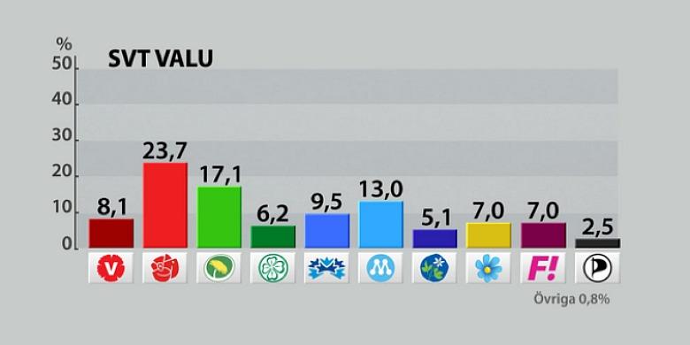 Skärmdump på SVT:s valu.