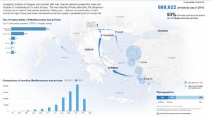 Källa: UNHCR