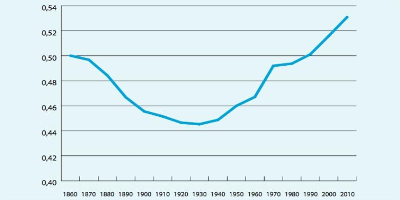 Befolkningskoncentration i Sverige 1860-2010. Bild: SNS
