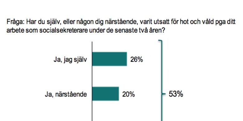 Bild: Kartläggning socialsekreterare 2016, Akademikerförbundet SSR/Novus.