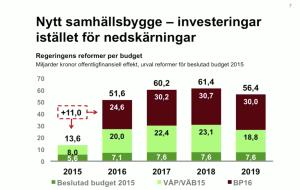 satsning budget 2016