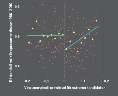 Källa: Hall (2015), »What happens when extremist win primaries?«, American Political Science Review 109(1): 18-42.