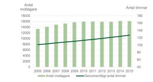 Antal assistansmottagare och genomsnittligt antal beviljade timmar per vecka 2005–2015.