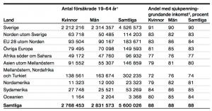 Bild: Socialförsäkringen i siffror 2016