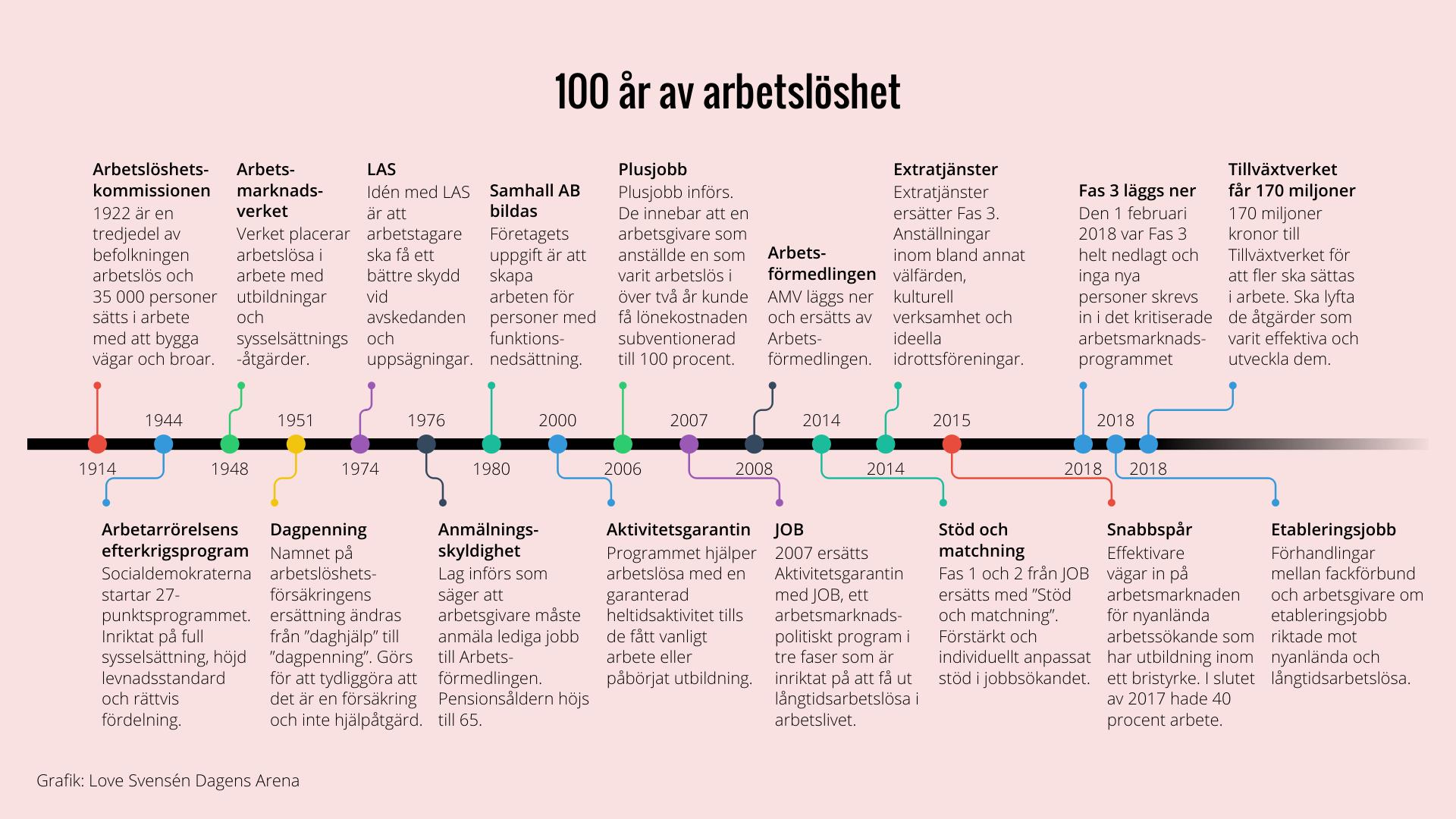 100-ar-av-arbetsloshet-3