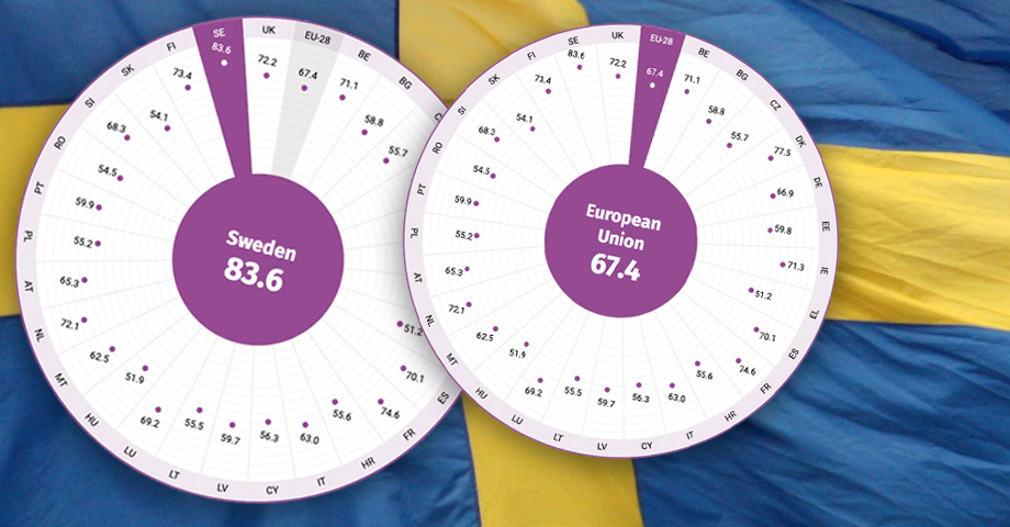 En svensk flagga i botten och ovanpå den två skalor som visar jämställdhetssnittet för samtliga länder inom EU - som ligger på 67,4 poäng, respektive för Sverige som toppar listan med 83,6 poäng.